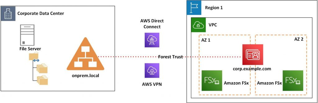 Amazon FSx architecture diagram