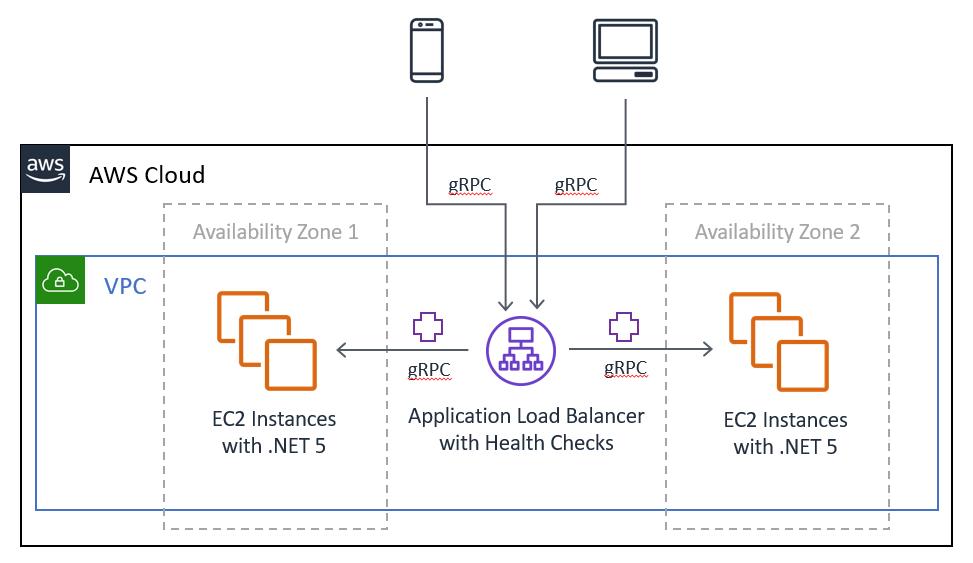 Application Load Balancer with gRPC Health Checks