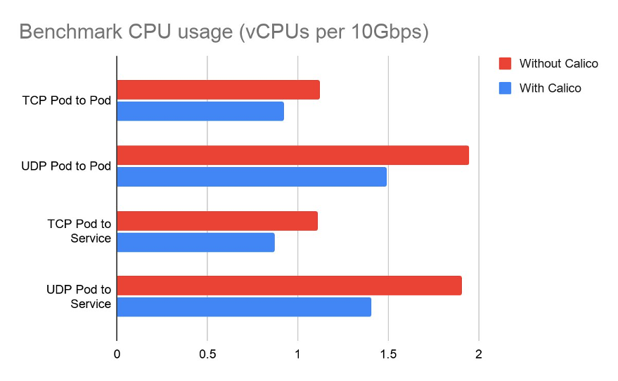 Benchmark CPU usage (vCPUs per 10Gbps)