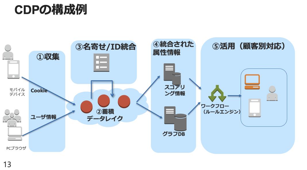 CDPの構成例