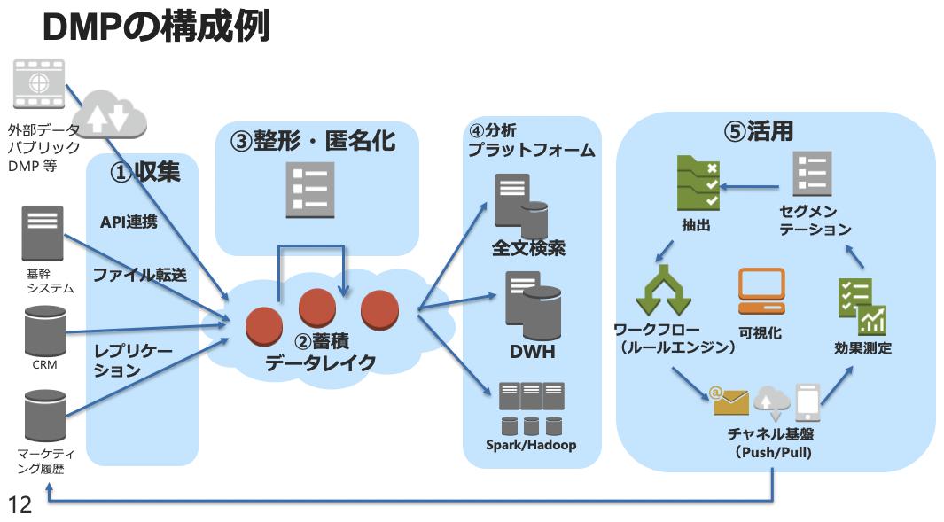 DMPの構成例