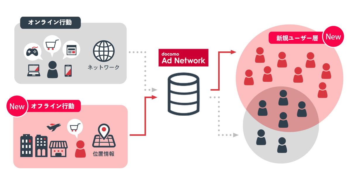 docomo Ad Network(ドコモアドネットワーク)