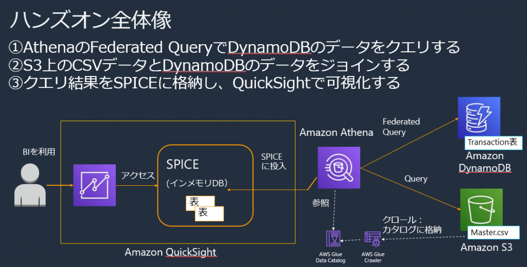 athena-federated-query dynamodb quicksight hands-on