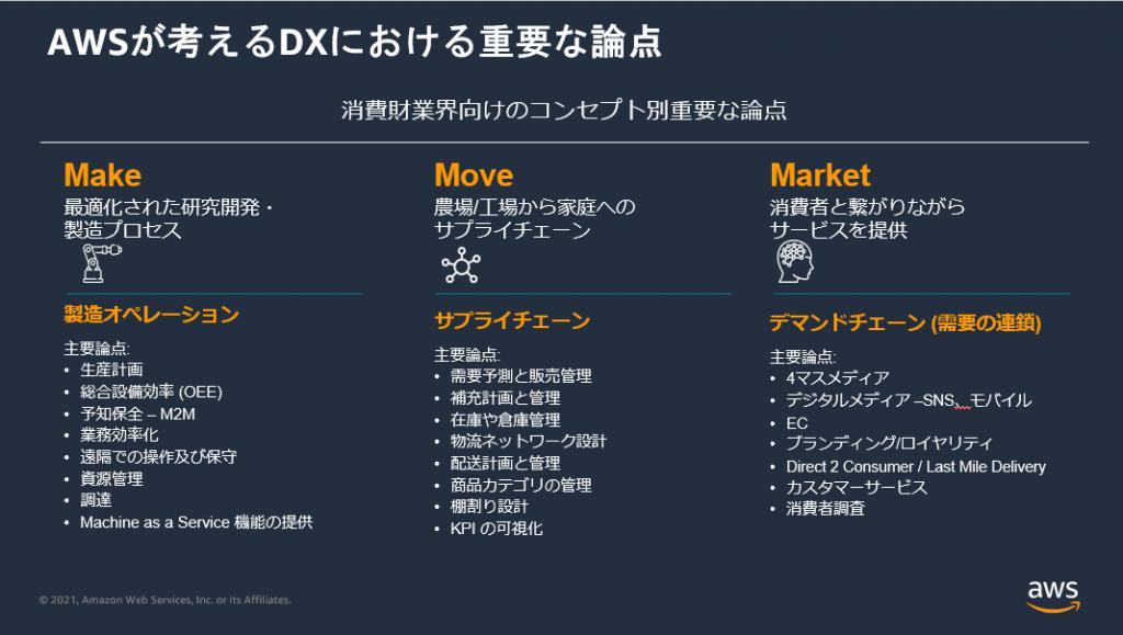 スライド: AWSが考えるDXにおける重要な論点