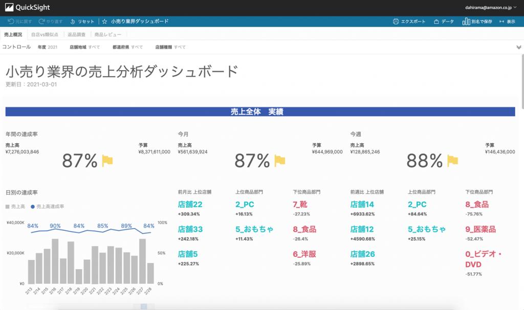 スライド: 小売業界の売上分析ダッシュボード