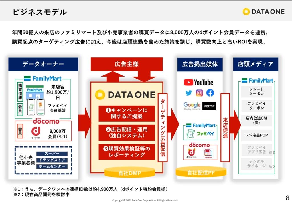 スライド:株式会社データ・ワンのビジネスモデル