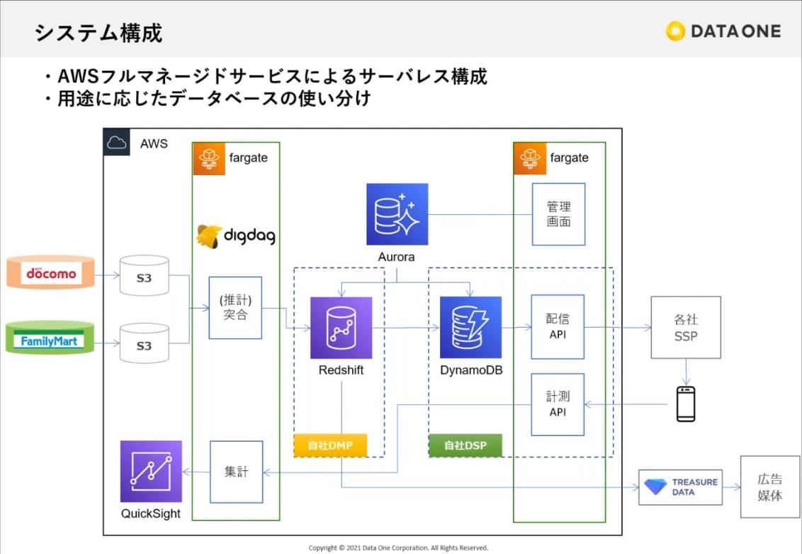 スライド: データ・ワンのアーキテクチャ