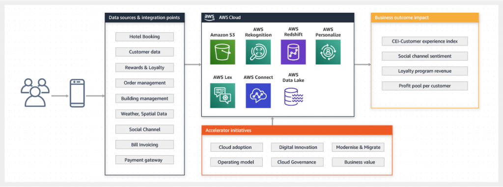 Building a touchless experience with AWS
