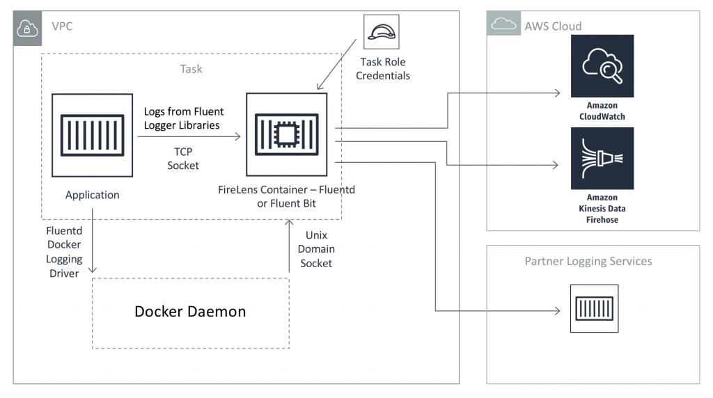 FireLens の内部構造を示す図。