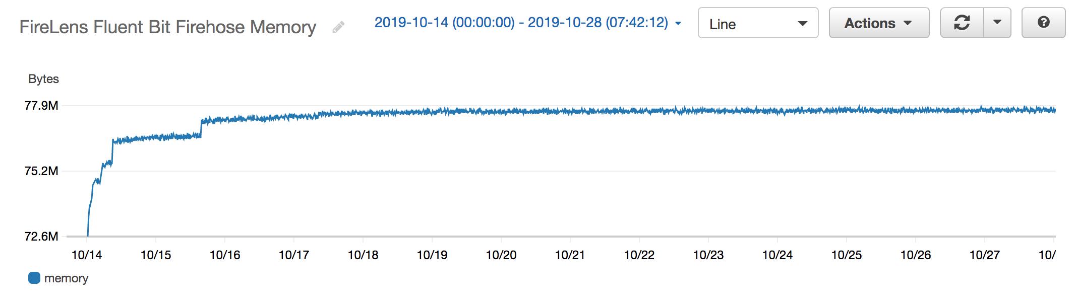 長期間にわたる Fluent Bit のメモリ使用量のグラフで、長期的に安定して一定であることがわかります。