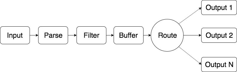 Fluent Bit 内部のログ処理パイプライン。ログの Input が最初にあり、次に Parser ステージ、Filter ステージ、Buffer ステージと続きます。最後に、ログはログ Output にルーティングされます。
