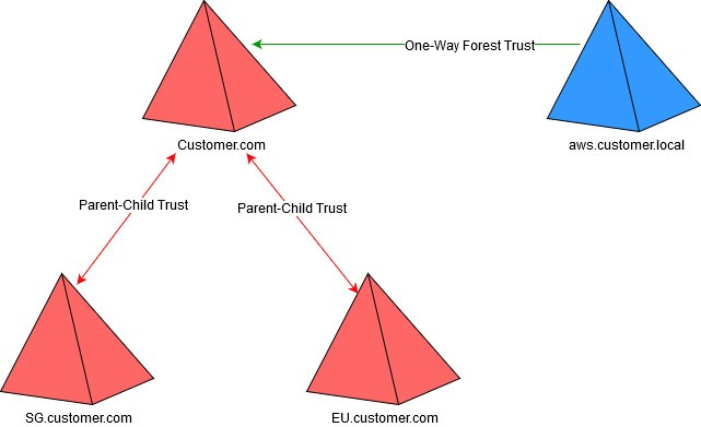 The customers root domain of customer.com has a parent-child trust to each of the child domains, sg.customer.com and eu.customer.com. The root domain has a one-way forest trust to the AWS Managed Microsoft AD aws.local domain