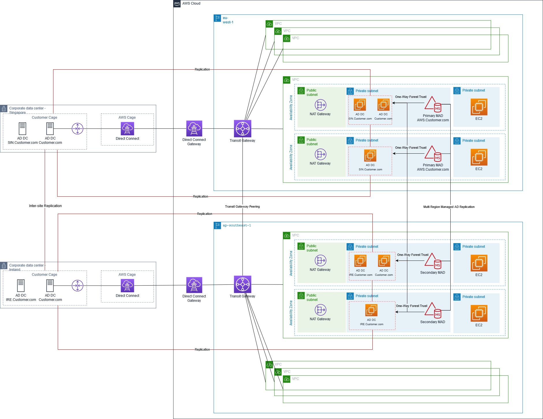 Solution Architecture illustrating the Multi-Region architecture connected via Transit Gateway