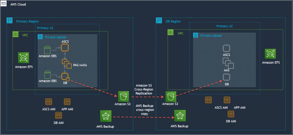 Example architecture for the DR solution based on backup/restore
