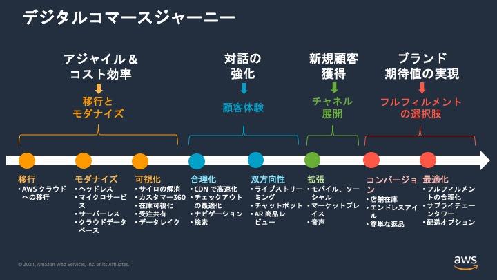 Digital Commerce Journey