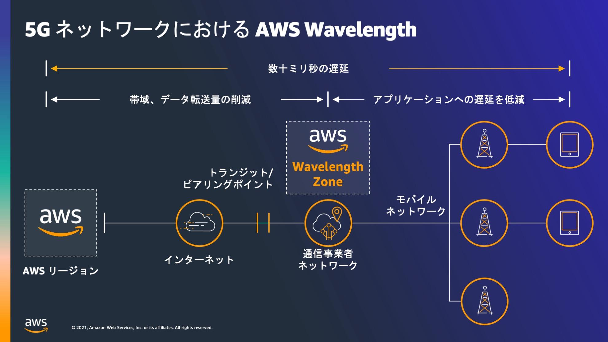 AWS Wavelength
