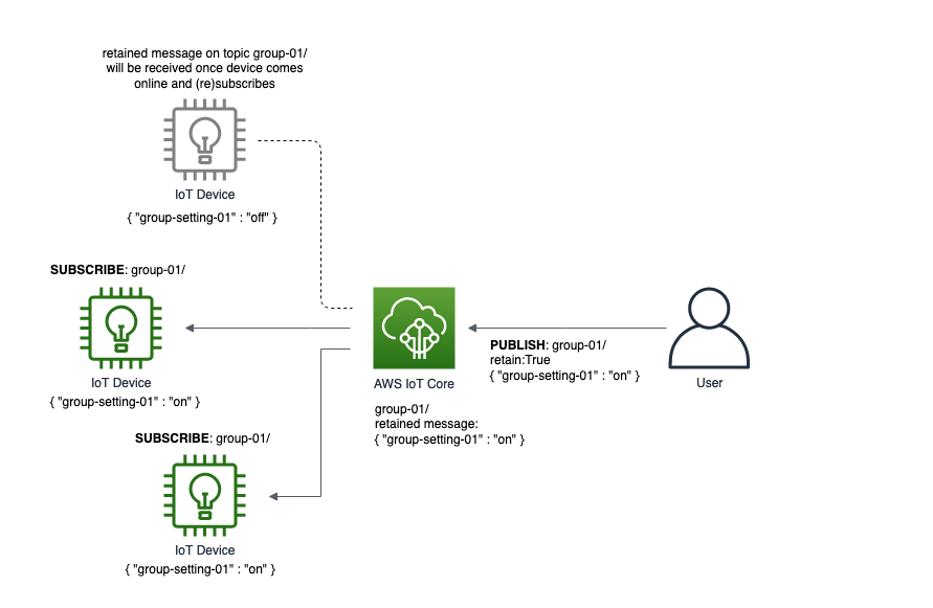 retained messages を使用して、複数のデバイスへの共有設定のブロードキャストを示す図。