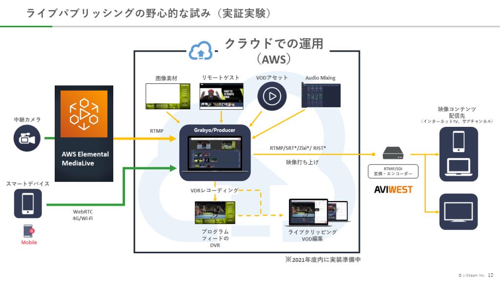 AWS_MediaSeminarQ3_Jstream