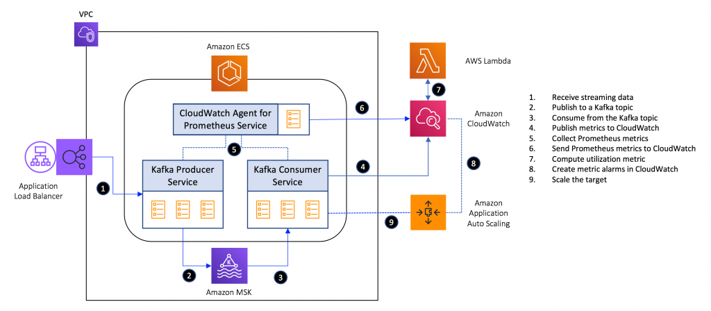 Deployment architecture for scaling ECS services with Application Auto Scaling