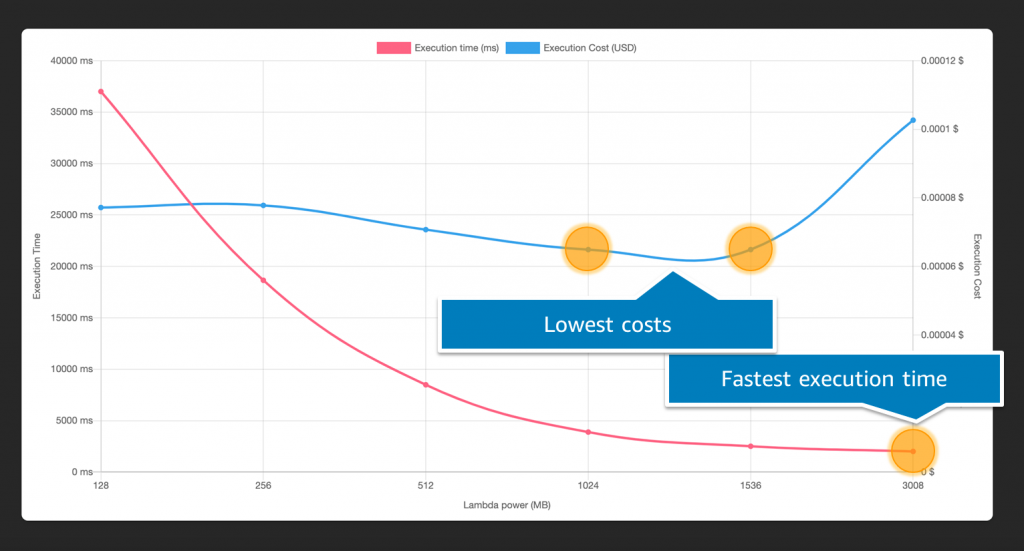 Graphing lowest costs against fastest time