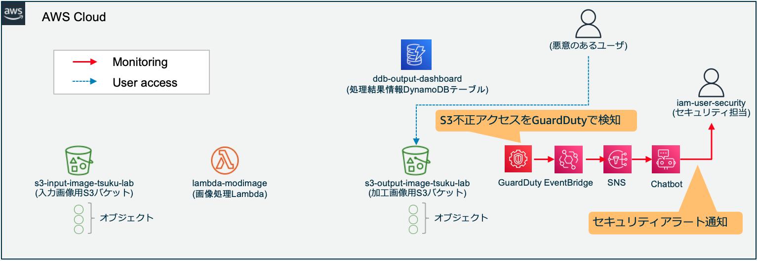 サンプルケースSTEP4-3