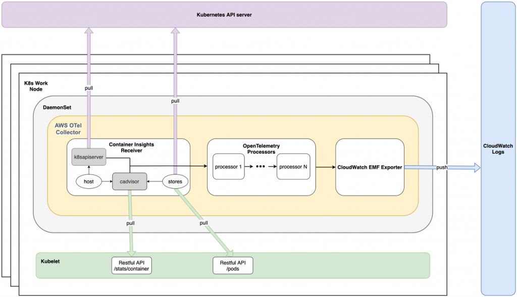 AWS Container Insights Receiver architecture diagram