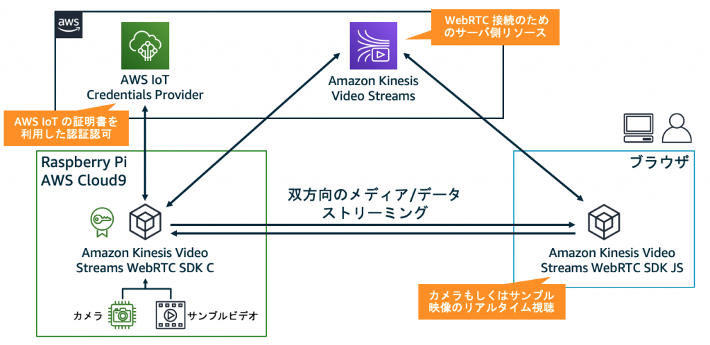 Amazon Kinesis Video Streams WebRTC ハンズオンの構成