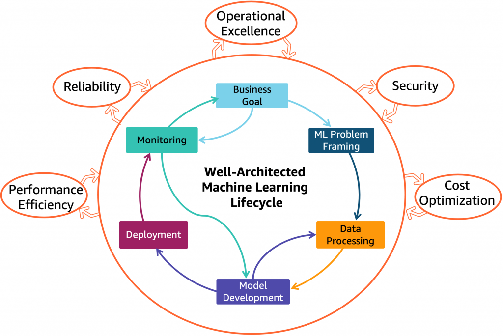 Figure 1. Well-Architected Machine Learning Lifecycle