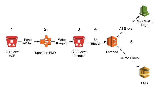 Optimize Amazon S3 for High Concurrency in Distributed