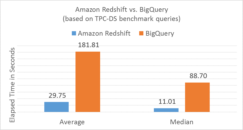 Redshift vs. BigQuery Peformance - Amazon Benchmark