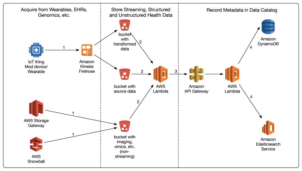Amazon api gateway noise page 2 this architecture which is entirely serverless and backed by amazon s3 lets you scale your data lake to easily accommodate any data size for your rwe malvernweather Image collections