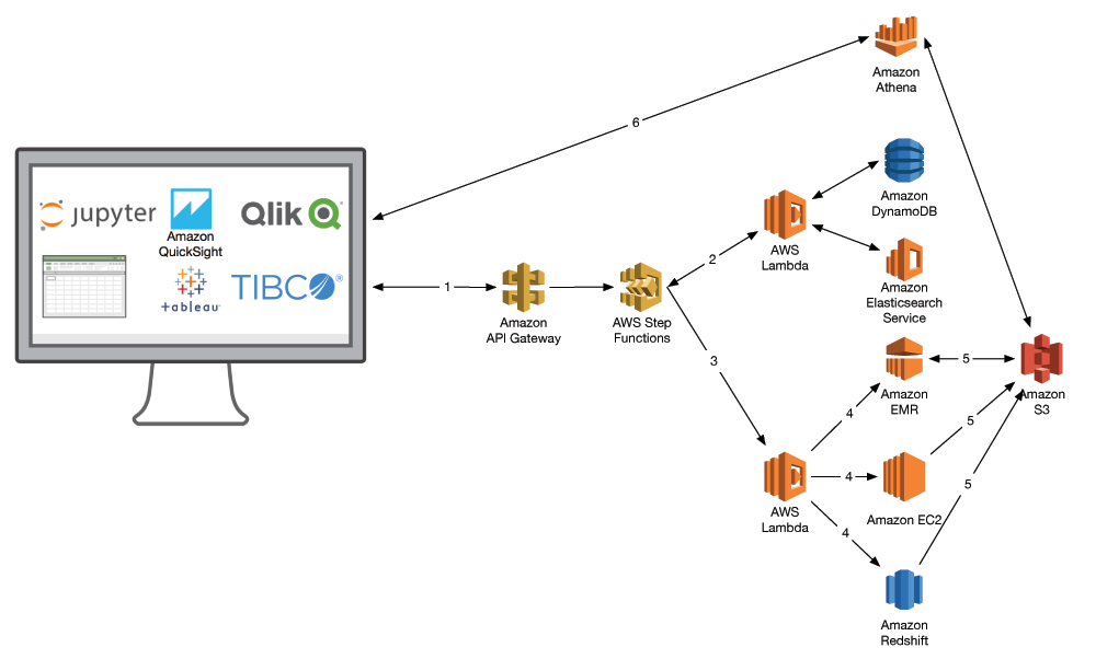 Building a real world evidence platform on aws aws big data blog your organizations bi tool of choice such as amazon quicksight or one offered by our aws big data competency partners can extract and visualize the gumiabroncs Gallery