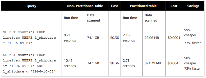Top 10 Performance Tuning Tips for Amazon Athena | AWS Big Data Blog