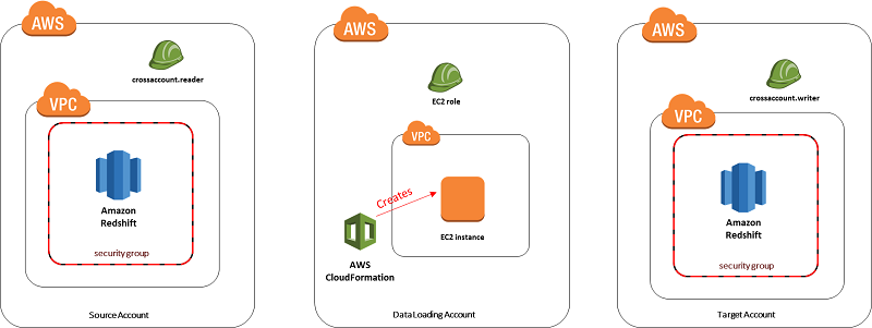 Create an Amazon Redshift Data Warehouse That Can Be