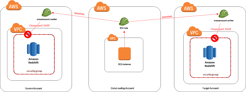Create an Amazon Redshift Data Warehouse That Can Be Securely