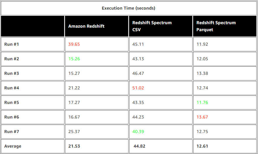 Using Amazon Redshift Spectrum, Amazon Athena, and AWS Glue