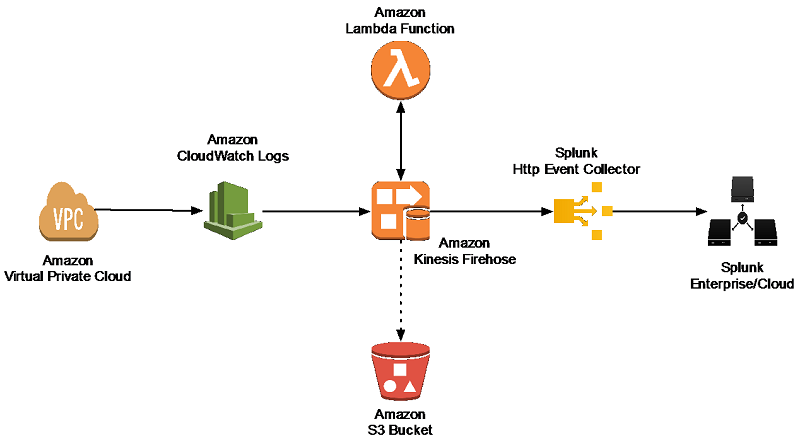 Power data ingestion into Splunk using Amazon Kinesis Data