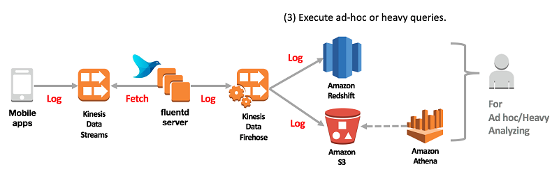 Amazon Kinesis Analytics | Noise