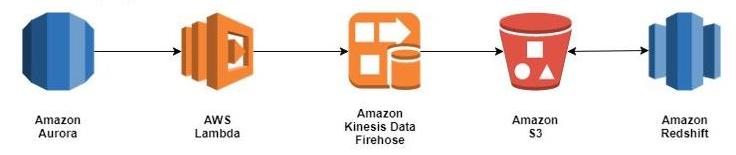Amazon Redshift Spectrum   Noise