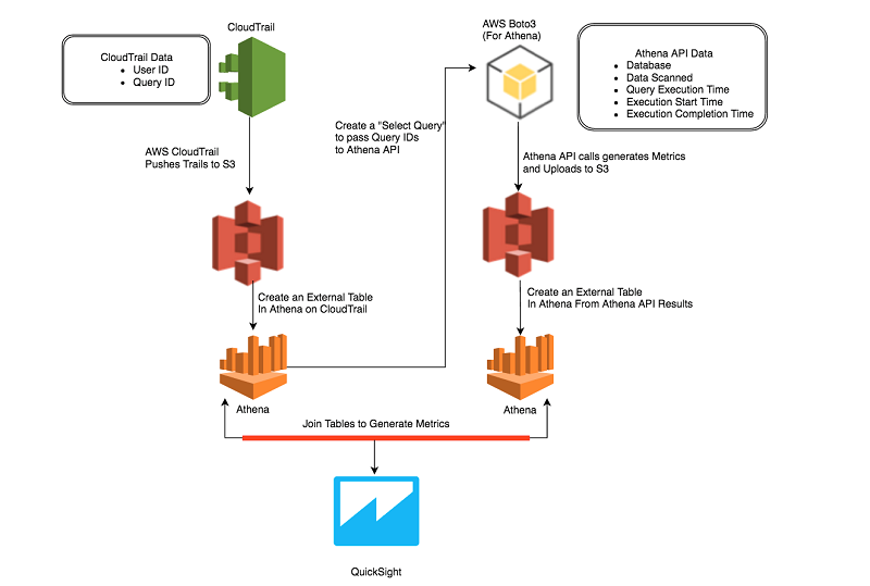 How Realtor com Monitors Amazon Athena Usage with AWS CloudTrail and