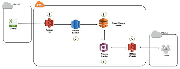 Amazon Machine Learning Aws Big Data Blog