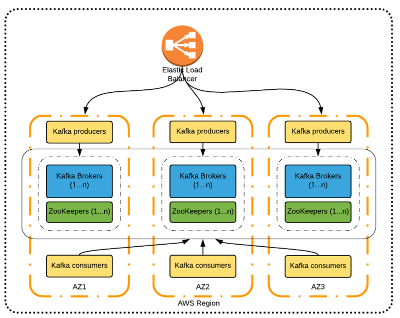 Best Practices for Running Apache Kafka on AWS | AWS Big Data Blog
