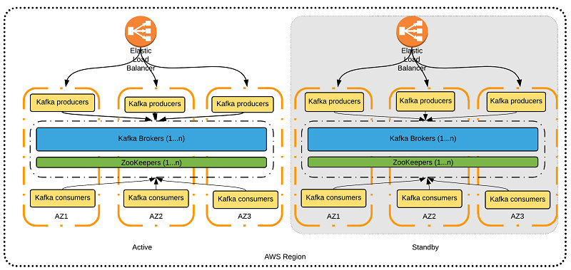 Best Practices for Running Apache Kafka on AWS | AWS Big