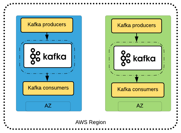 Best Practices for Running Apache Kafka on AWS | AWS Big Data Blog