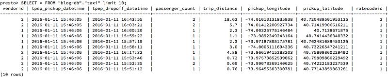 Easily manage table metadata for Presto running on Amazon