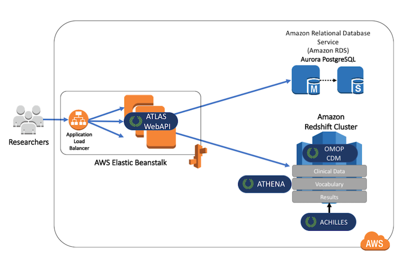 AWS Direct Connect   Noise