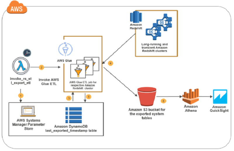 How to retain system tables' data spanning multiple Amazon