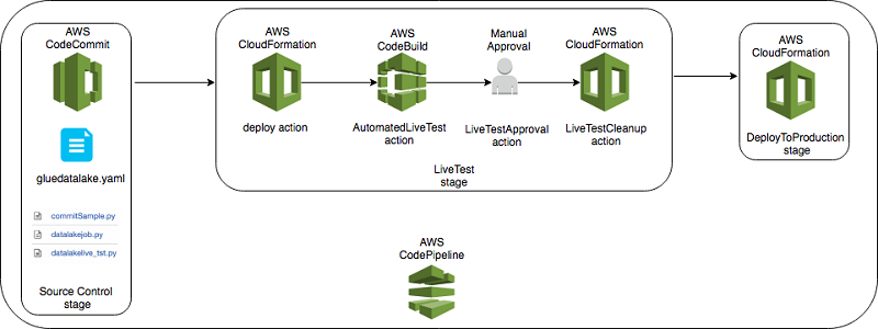 Implement continuous integration and delivery of serverless