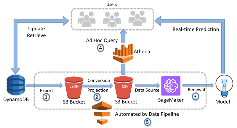 AWS Data Pipeline | AWS Big Data Blog