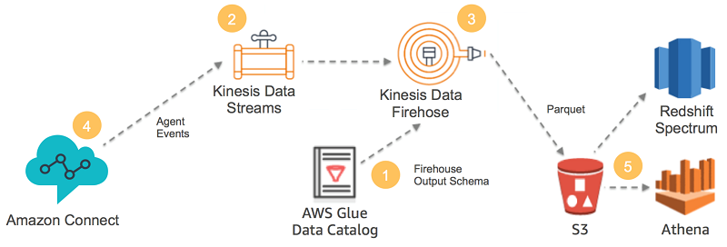 Analyze Apache Parquet optimized data using Amazon Kinesis